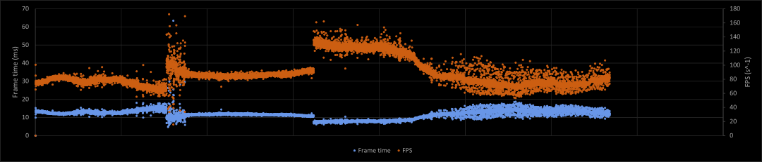 Figure: Frame times and FPS with controlled interrupt mapping